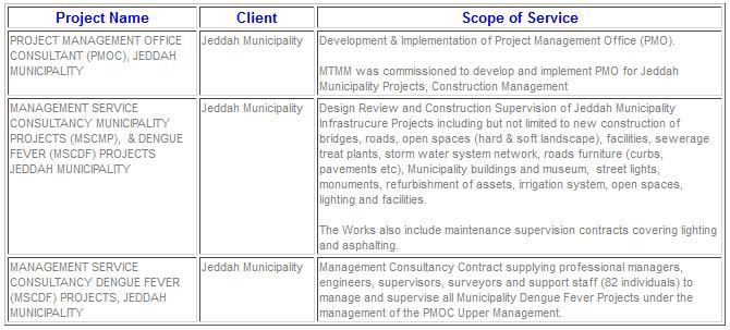 MTMM Engineering Consultancy